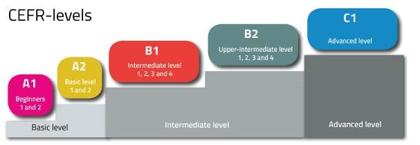 مركز اللغات الحديث التصنيف العالمي للغات CEFR