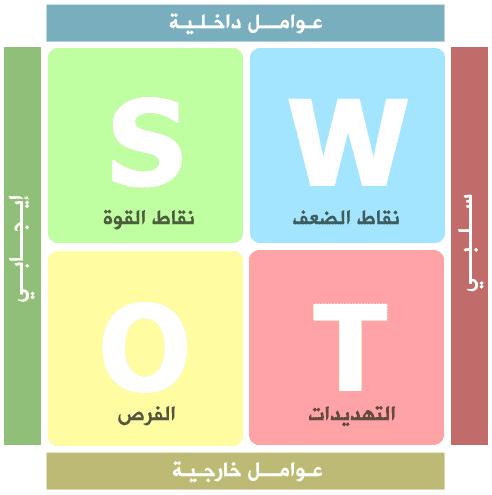 دورة التحليل الرباعي SWOT Analysis